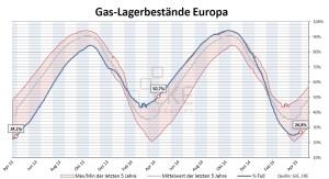 Gaslagerbestände Europa